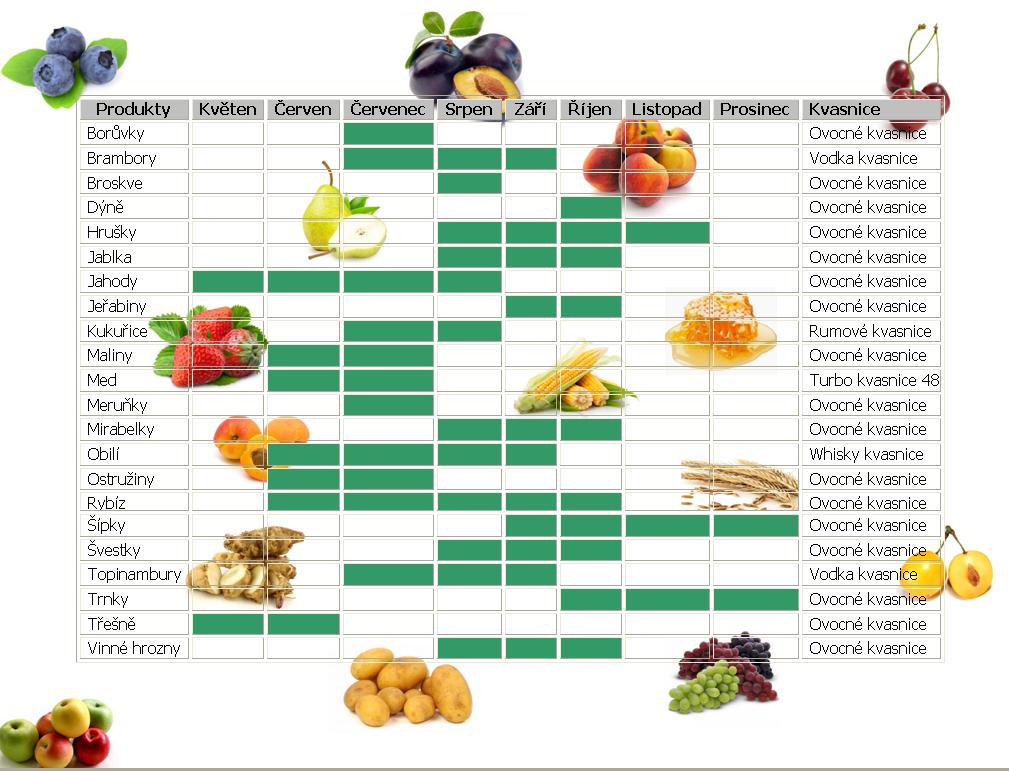 Kalendář zralosti plodů